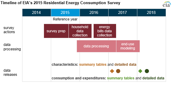 timeline of residential energy consumption survey, as explained in the article text