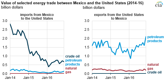graph of value of selected energy trade between Mexico and the United States, as explained in the article text