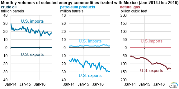 graph of trade volumes of selected energy commodities, as explained in the article text