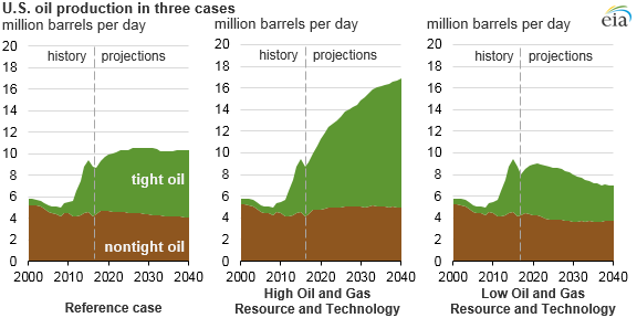 graph of U.S. oil production in three cases, as explained in the article text