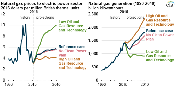 graph of natural gas prices to electric power sector and natural gas generation, as explained in the article text