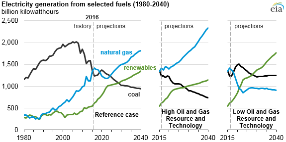 graph of electricity generation from selected fuels, as explained in the article text