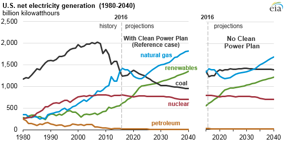 graph of U.S. net electricity generation, as explained in the article text