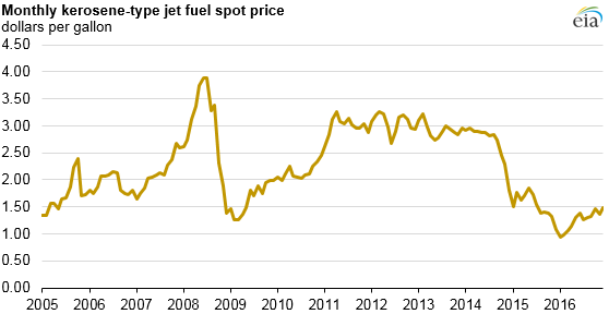graph of monthly kerosene-type jet fuel spot price, as explained in the article text