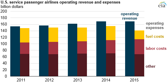 graph of U.S. service passenger airlines operating revenue and expenses, as explained in the article text