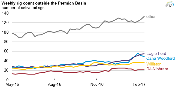 graph of rig count outside the Permian basin, as explained in the article text