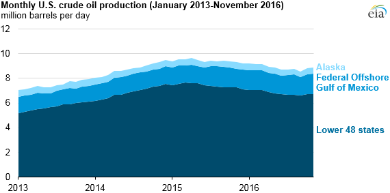 graph of U.S. crude oil production, as explained in the article text