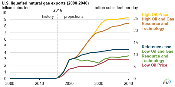 Image result for natural gas exports
