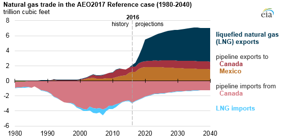graph of natural gas trade in the AEO2017 reference case, as explained in the article text