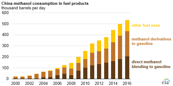 graph of China methanol consumption in fuel products, as explained in the article text