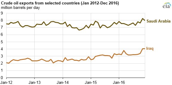 graph of crude oil exports from selected countries, as explained in the article text