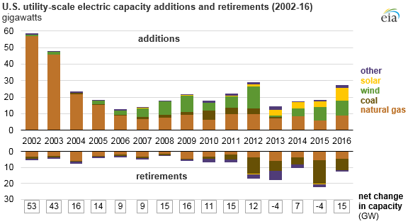 graph of U.S. utility-scale electric capacity additions and retirements, as explained in the article text