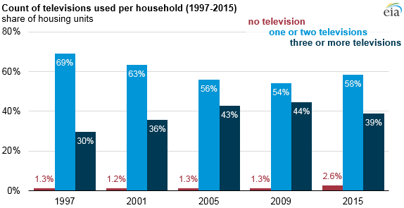 Average Number Of Televisions In U S Homes Declining