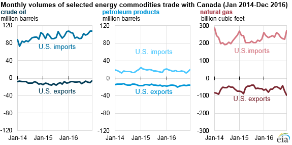 graph of monthly volumes of selected energy commodities trade with Canada, as explained in the article text