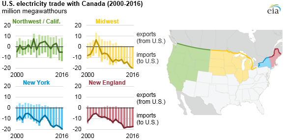 graph of U.S. electricity trade with Canada, as explained in the article text