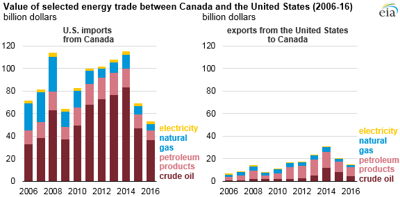 graph of value of selected energy trade between Canada and the United States, as explained in the article text