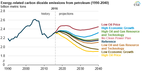graph of energy-related carbon dioxide emissions from petroleum, as explained in the article text