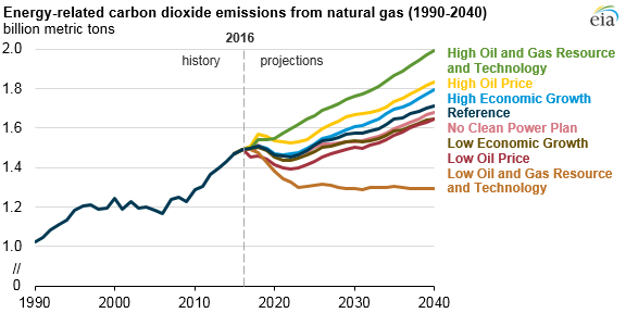 graph of energy-related carbon dioxide emissions from natural gas, as explained in the article text