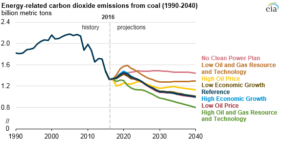 graph of energy-related carbon dioxide emissions from coal, as explained in the article text