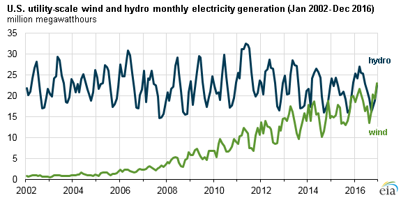 graph of U.S. utility-scale wind and hydro monthly electricity generation, as explained in the article text
