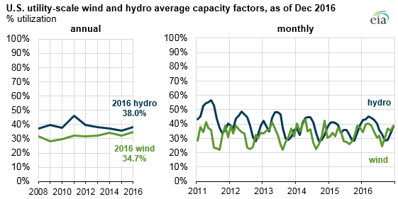 graph of U.S. utility-scale wind and hydro average capacity factors, as explained in the article text