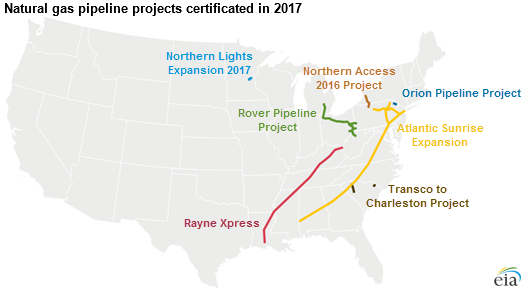 FERC certificates several new natural gas pipelines in 2017 - Today