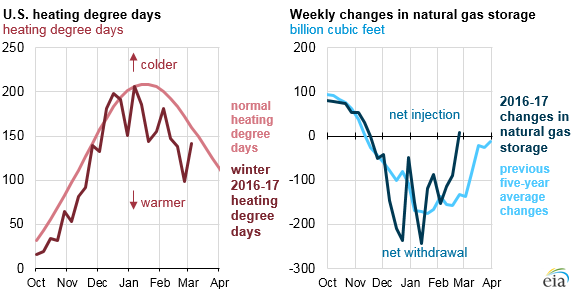 graph of U.S. heating degree days and weekly changes in natural gas storage, as explained in the article text