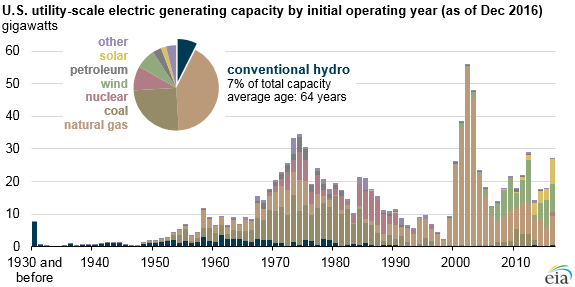 Hydroelectric generators are among the United States' oldest