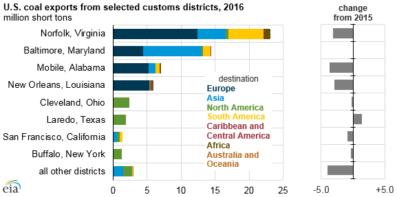 graph of U.S. coal exports from selected customs districts, as explained in the article text