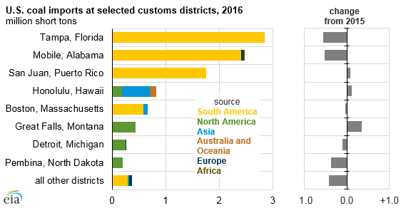 graph of U.S. coal imports at selected customs districts, as explained in the article text