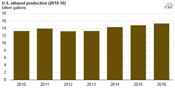 graph of U.S. ethanol production, as explained in the article text