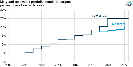 graph of Maryland renewable portfolio standards target, as explained in the article text