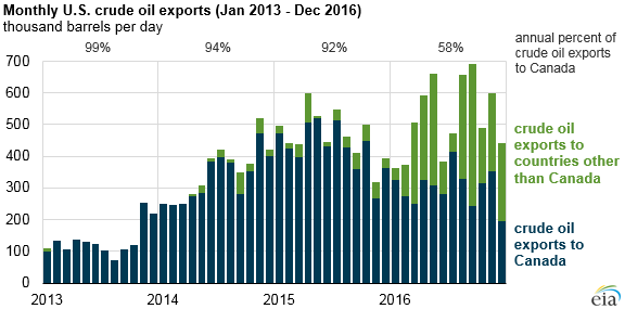 graph of monthly U.S. crude oil exports, as explained in the article text