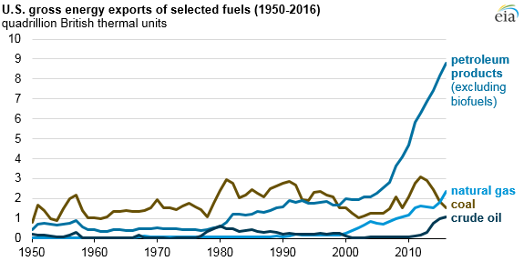 graph of gross energy exports of selected fuels, as explained in the article text