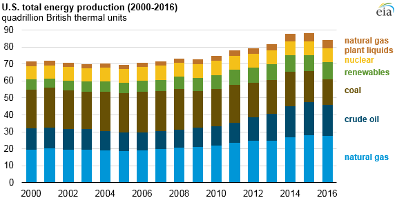 graph of U.S. total energy production, as explained in the article text