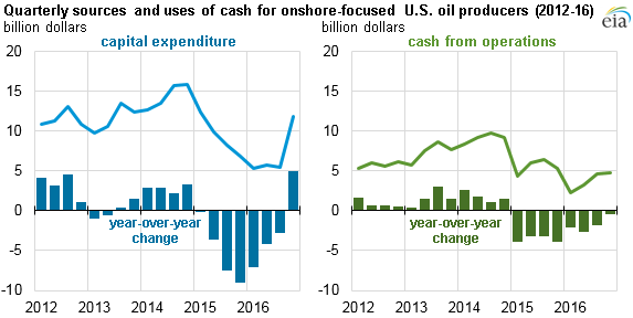 U S  oil producers increased investment in fourth quarter of
