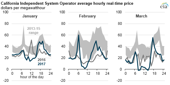 Graph Of Caiso Average Hourly Real Time Price As Described In The Article Text
