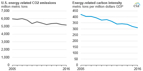 graph of U.S. energy-related CO2 emissions and energy-related carbon intensity, as explained in the article text