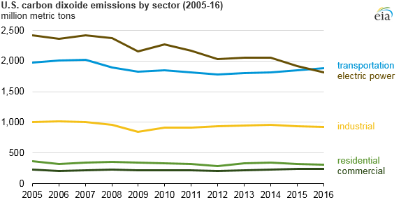 graph of U.S. carbon dioxide emissions by sector, as explained in the article text