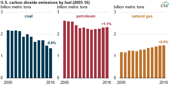 graph of U.S. carbon dioxide emissions by fuel, as explained in the article text
