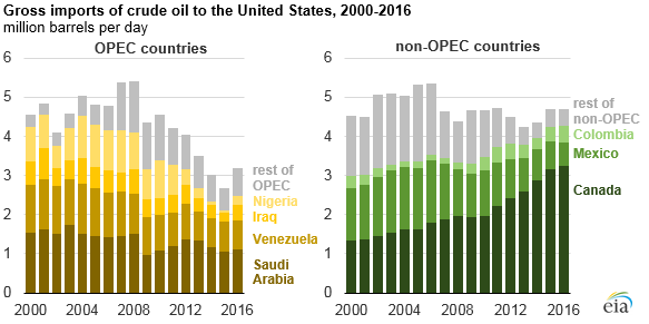 graph of gross imports of crude oil to the United States, as explained in the article text