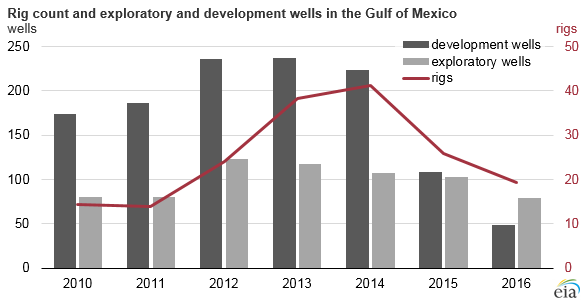 graph of rig count and exploratory and development wells in the Gulf of Mexico, as explained in the article text