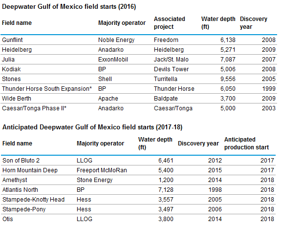 table of anticipated and actual Deepwater Gulf of Mexico field starts, as explained in the article text