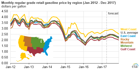 graph of monthly regular grade retail gasoline price by region, as explained in the article text