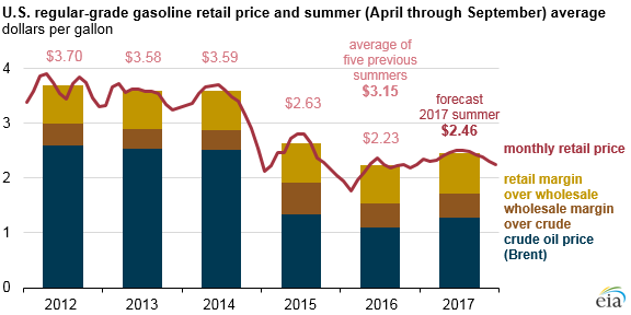 graph of U.S. regular-grade gasoline retail price and summer average, as explained in the article text