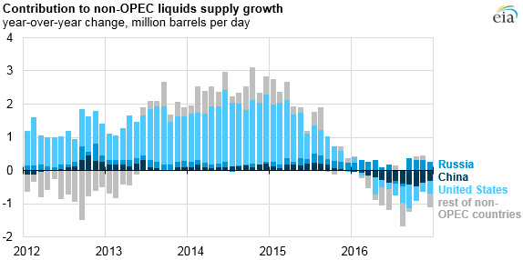 graph of contribution to non-OPEC liquid supply growth, as explained in the article text