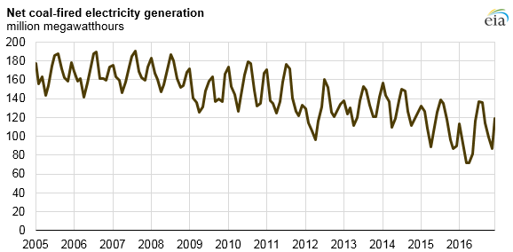 graph of net coal-fired electricity generation, as explained in the article text