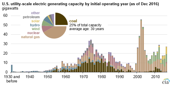 Main on Us Energy Consumption Chart