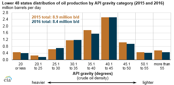 graph of lower 48 states distribution of oil production by API gravity, as explained in the article text
