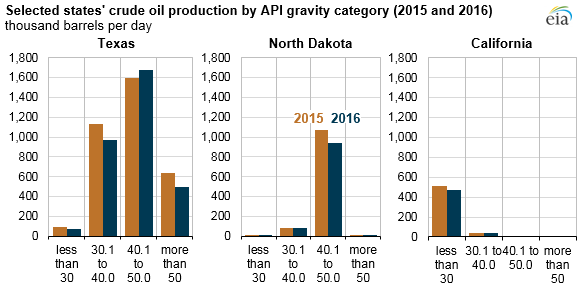 Api Gravity Of Crude Oil Produced In Us Varies Widely